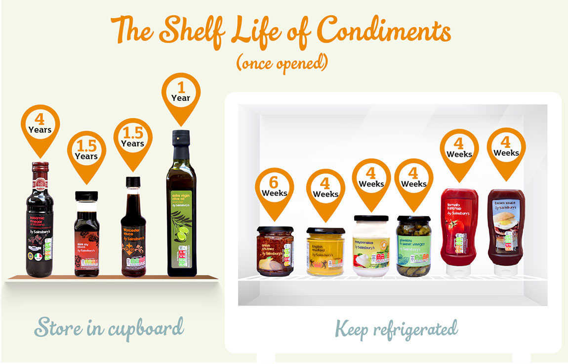 The Shelf Life of Condiments