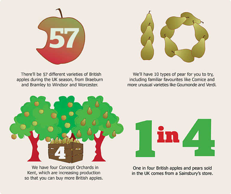 Apples & pears by numbers